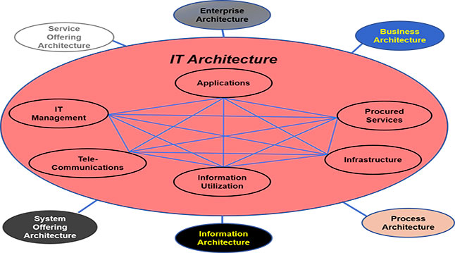 CIO BIZ provides services to help with IT Architectures.