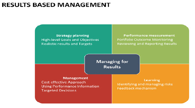 Performance & Results-based Management