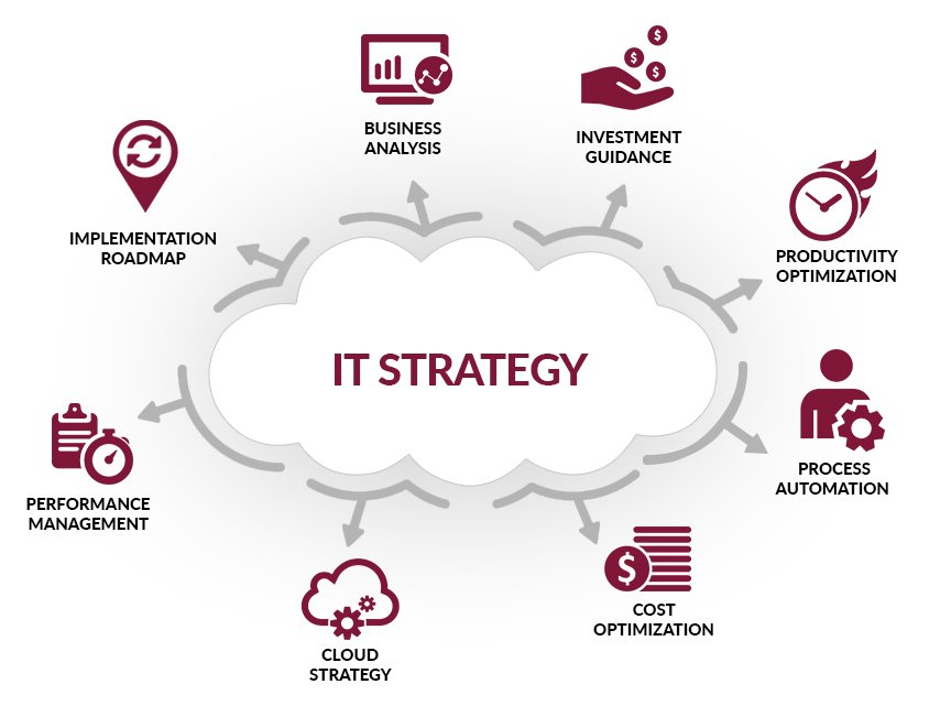 IT Strategy Planning